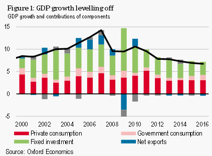 Figure 1 GDP growth levelling off