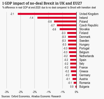 1 GDP impact of no-deal Brexit in UK and EU27