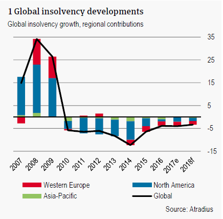 Global insolvency developments