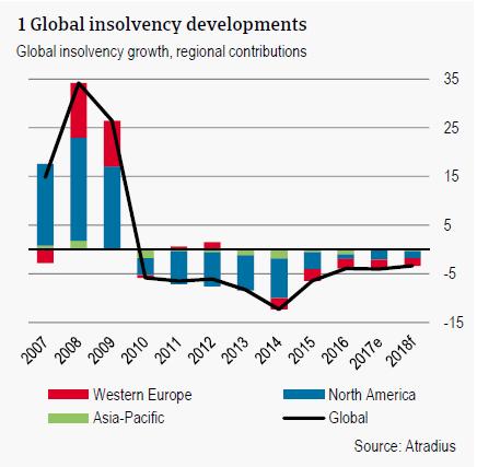 Global insolvency developments