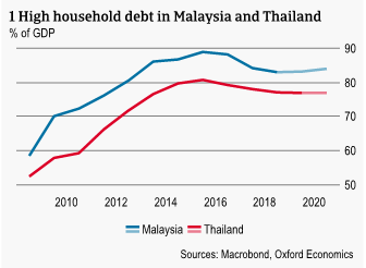 Figure 1 High household debt in Malaysia and Thailand