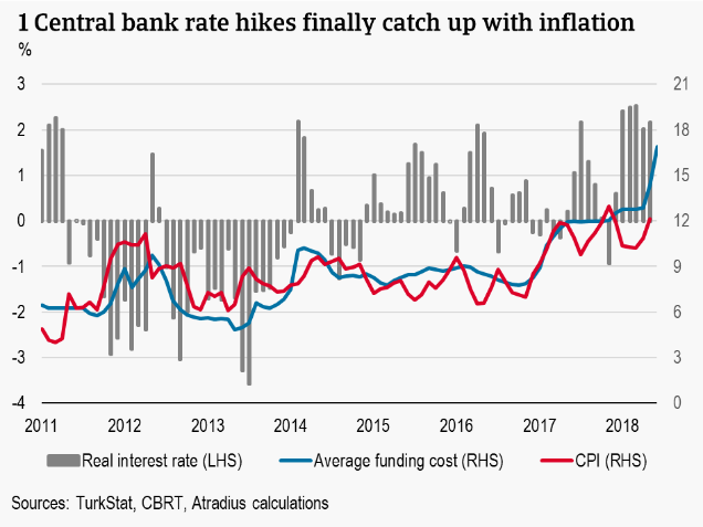 1 Central bank rate hikes finally catch up with inflation