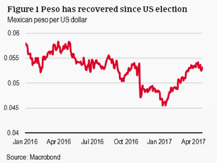 Peso has recovered since US election