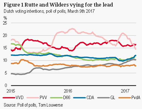 Rutte and Wilders vying for the lead