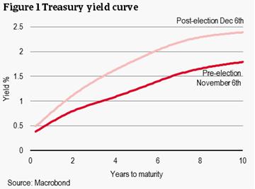 US Treasury yeild curve