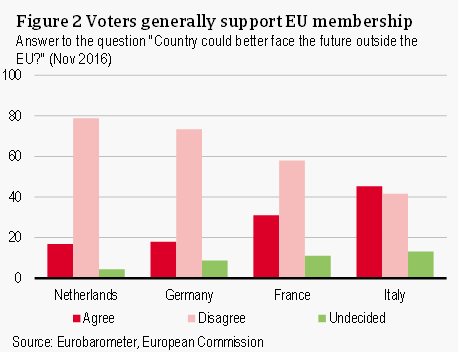 Voters generally support EU membership