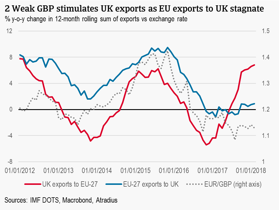 Weak GBP stimulates UK exports as EU exports to UK stagnate