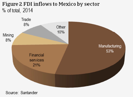 FDI inflows to Mexico by sector