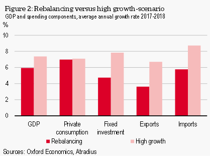 Figure 2 Rebalancing versus high growth-scenario