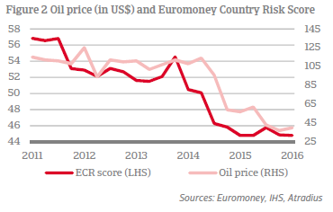 Oil price vs. Euromoney Country Risk score