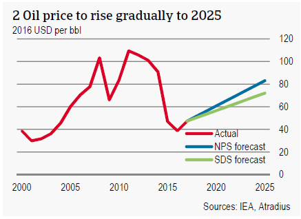Oil price to rise gradually to 2025