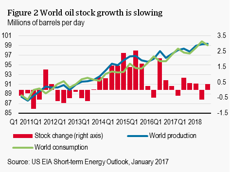 World oil stock growth it slowing
