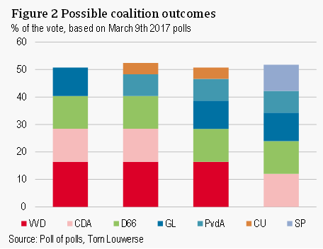 Possible coalition outcomes