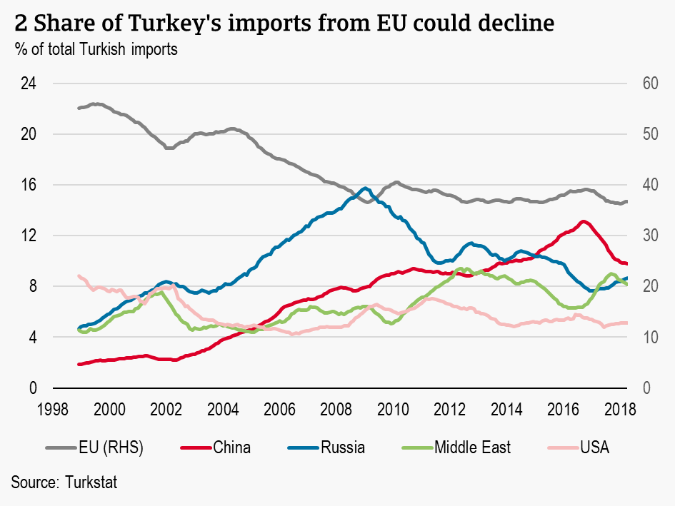 2 Share of Turkey's imports from EU could decline