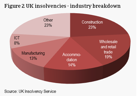 UK insolvencies 2016 - industry breakdown