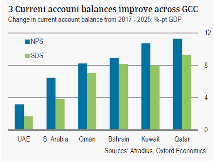 Current account balances improve across GCC