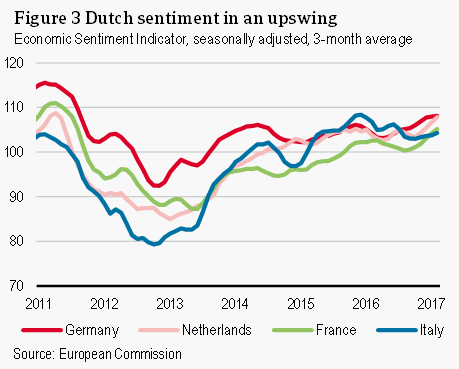 Dutch sentiment in an upswing