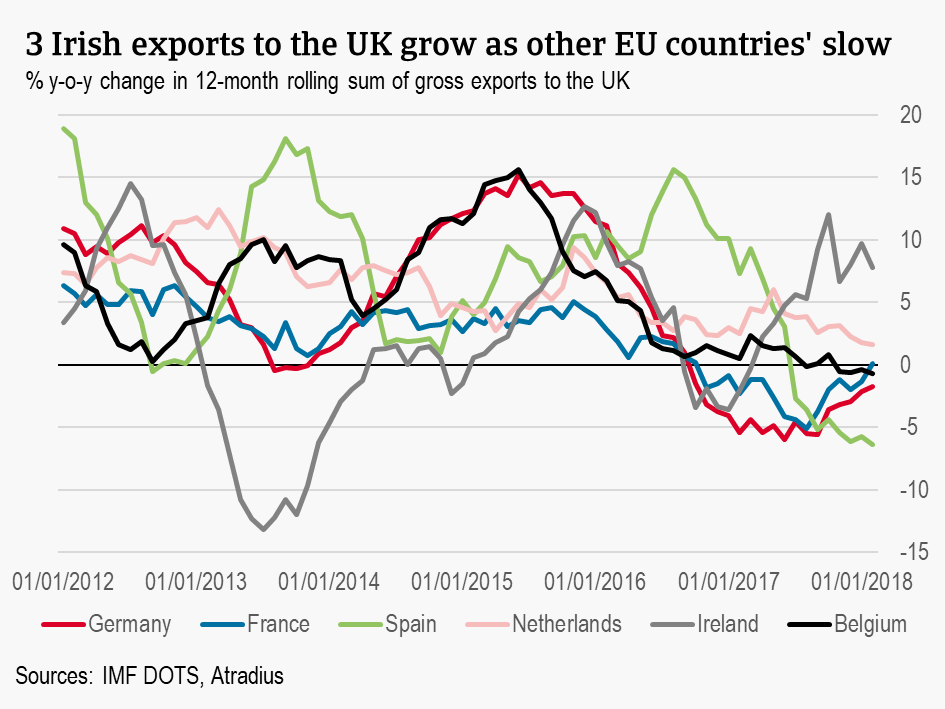 Irish exports ot the UK grow as other EU countries' slow