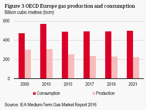 OECD Europe gas production and consumption