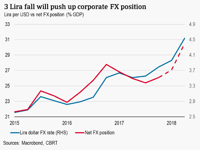 3 Lira fall wlil push up corporate FX position
