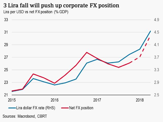 3 Lira fall wlil push up corporate FX position