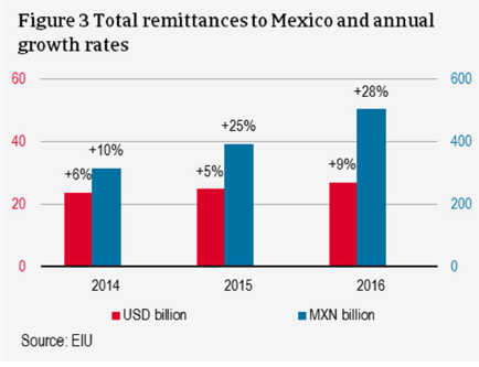 Total remittances to Mexico and annual growth rates