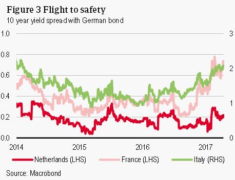 Flight to safety
