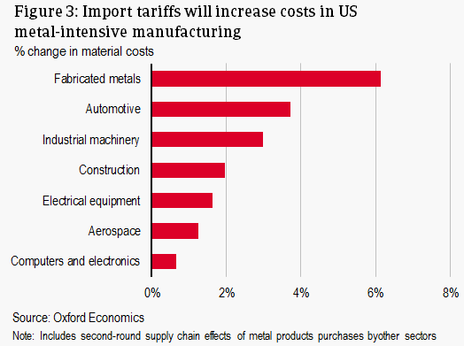 Import tariffs will increase costs