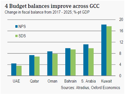 Budget balances improve across GCC