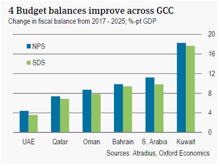 Budget balances improve across GCC