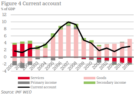 Current account balance % of GDP