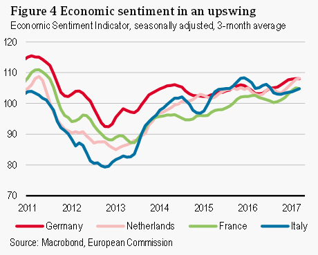 Economic sentiment in an upswing