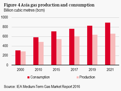 Figure 4 Asia gas production and consumption