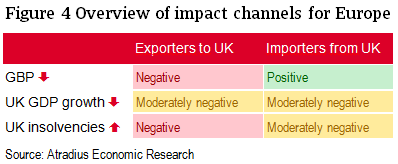 Overview of short-term impact channels for Europe