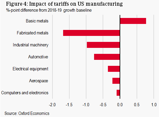 Impact of tariffs on US manufacturing