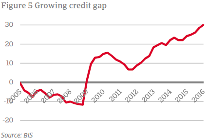 Growing credit gap