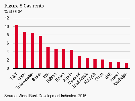 Figure 5 Gas rents
