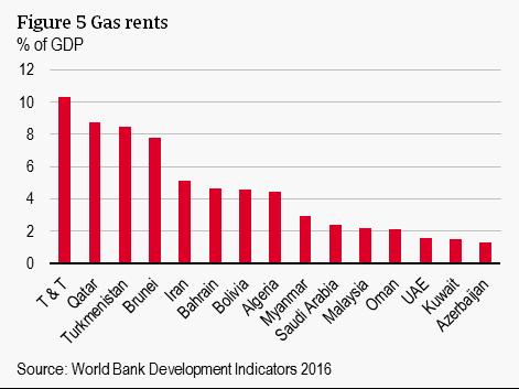 Figure 5 Gas rents