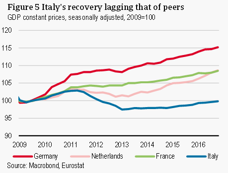 Italy's recovery lagging that of peers