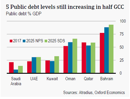 Public debt levels still increasing in half GCC