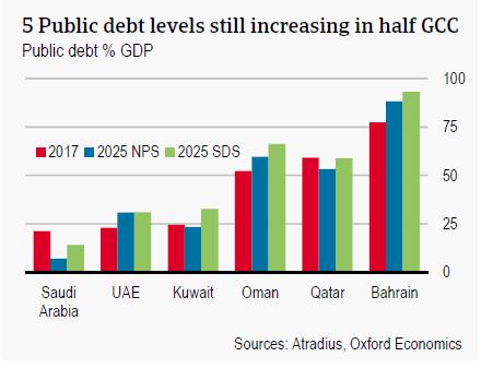 Public debt levels still increasing in half GCC