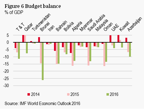 Figure 6 Budget balance