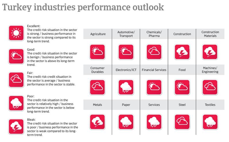 Turkey industries performance outlook