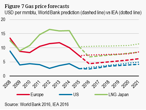 Figure 7 Gas price forecasts