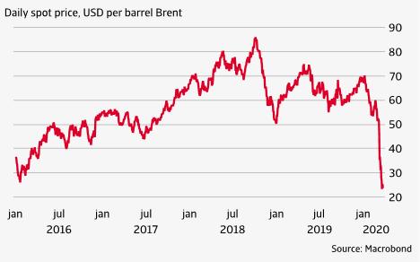 oil spot price
