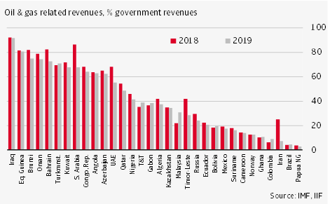 oil and gas related revenues