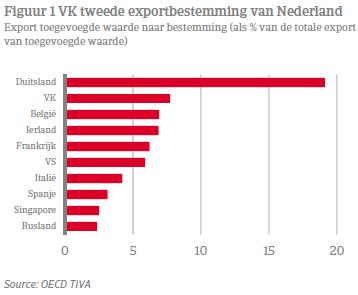 VK tweede export bestemming van Nederland