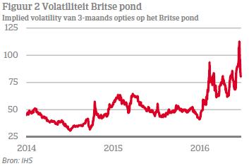 Volatiliteit Britse pond