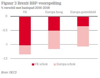 Brexit BBP-voorspelling