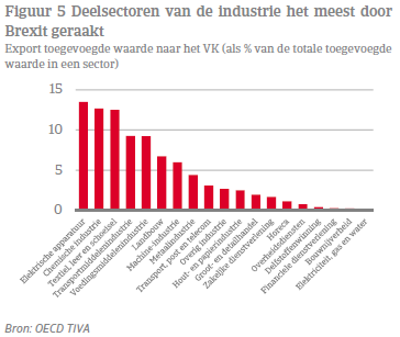 Deelsectoren van de industrie het meest door Brexit geraakt